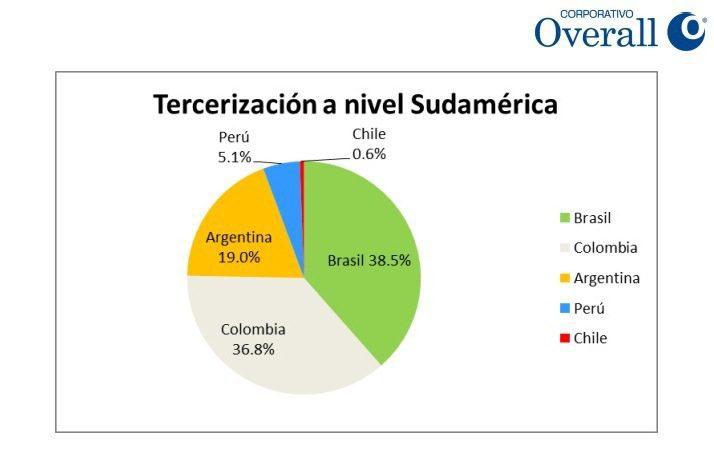 RETAIL Y OUTSOURCING EN EL PERÚ (2)
