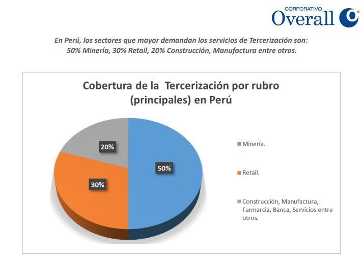 RETAIL Y OUTSOURCING EN EL PERÚ - Sector retail representa 30% de la demanda de servicios de tercerización en Perú