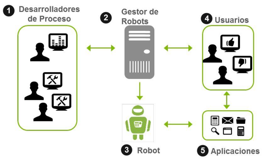 RPA Deloitte - La automatización robótica se desarrollaría en los próximos años en Perú