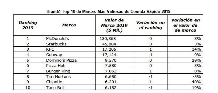 Ranking BrandZ
