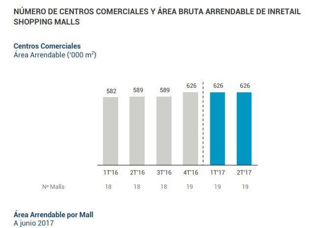 Real Plaza 1 - Ingresos de Real Plaza crecen 6.6% en segundo trimestre del 2017