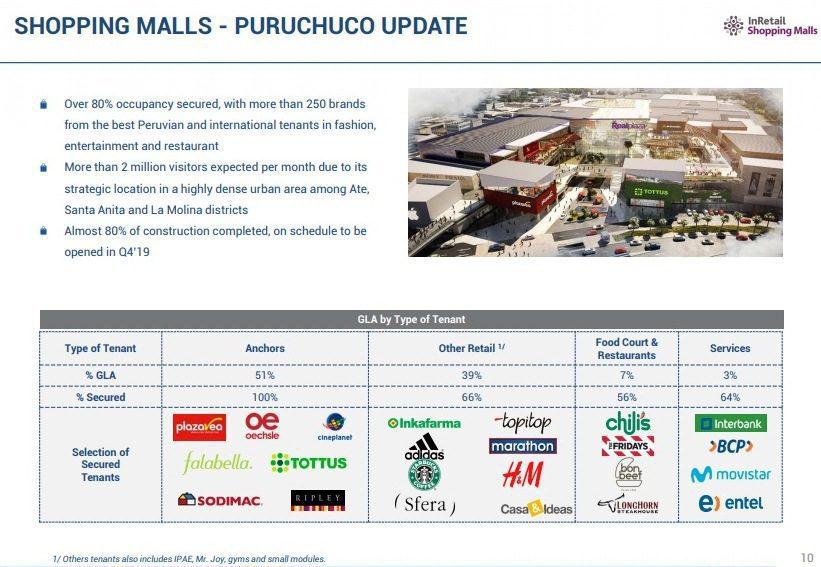 Real Plaza Puruchuco Perú Retail - Real Plaza Puruchuco tiene más del 80% arrendado con 250 marcas