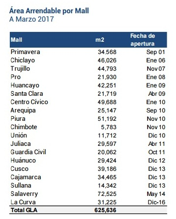 Real Plaza21 - Real Plaza elevó sus ingresos a 3,6% pese al impacto de El Niño costero en el norte del Perú
