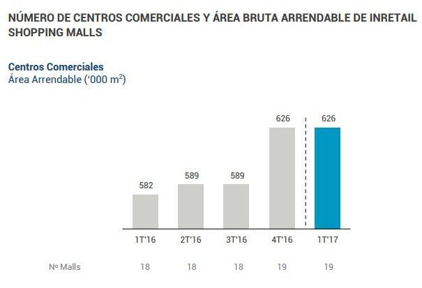 Real Plaza3 - Real Plaza elevó sus ingresos a 3,6% pese al impacto de El Niño costero en el norte del Perú