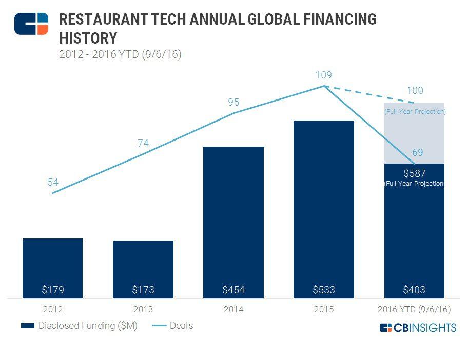 Restaurant-tech-annual-financing2