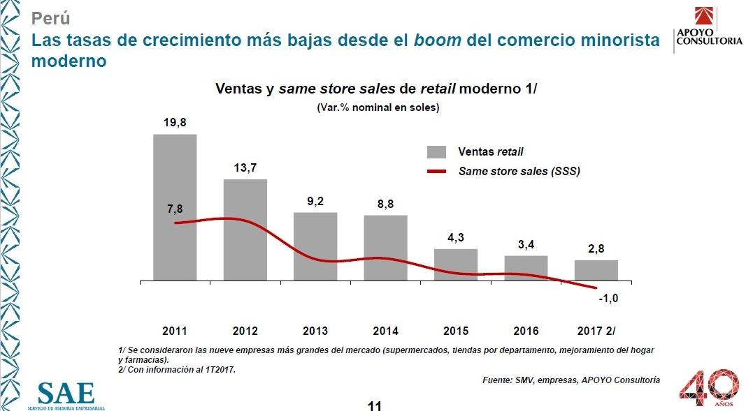 Retail 1 - El retail peruano se eclipsa ante un entorno económico débil e incierto