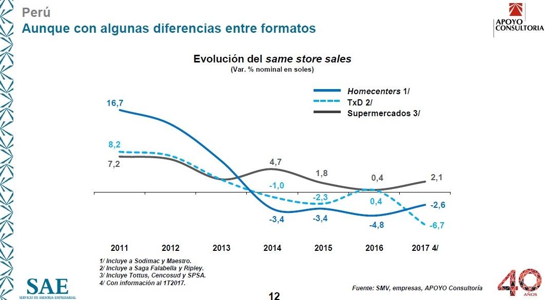 Retail 2 - El retail peruano se eclipsa ante un entorno económico débil e incierto