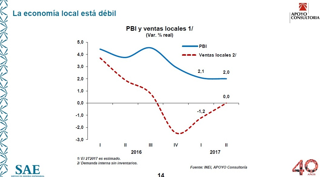 Retail 3 - El retail peruano se eclipsa ante un entorno económico débil e incierto