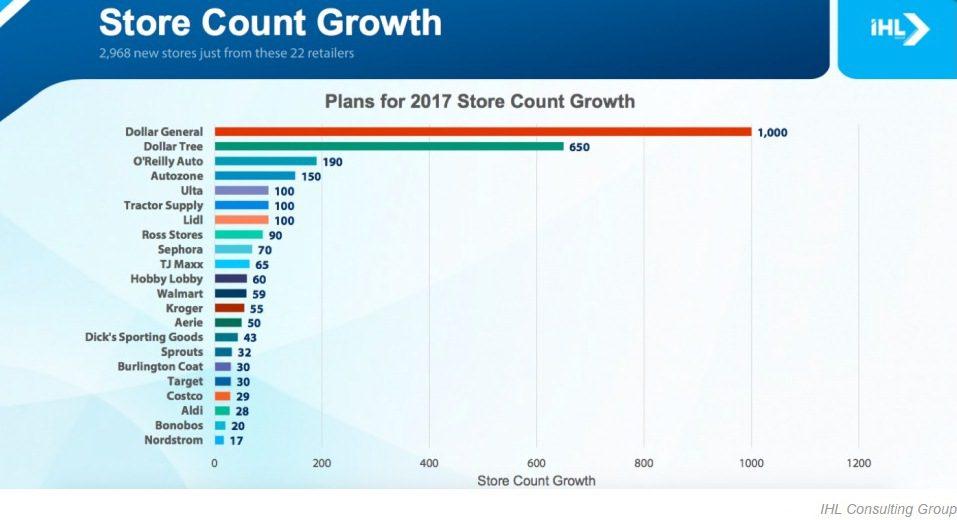 Retailers Estados Unidos