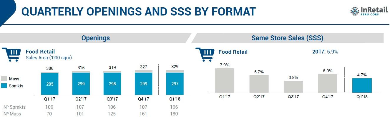 SPSA 1Q 2018 - Supermercados Peruanos fortalece sus cifras con Plaza Vea y Mass