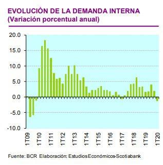 Scotiabank 2 - Perú: Demanda interna acentuará su caída durante el segundo trimestre del 2020