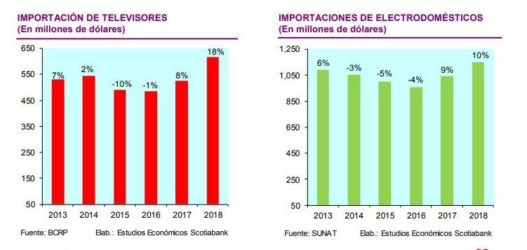 Scotiabank - Perú: Ventas de electrodomésticos alcanzarían los S/ 5,100 millones en el 2019