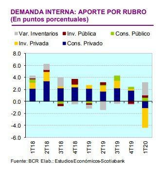 Scotiabank2 2 - Perú: Demanda interna acentuará su caída durante el segundo trimestre del 2020