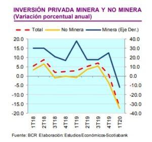 Scotiabank3 1 300x279 - Perú: Demanda interna acentuará su caída durante el segundo trimestre del 2020