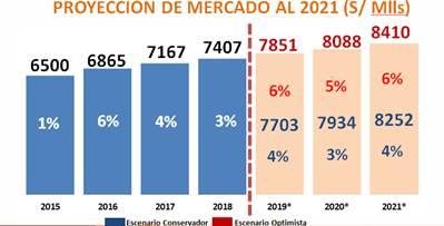 Sector cosméticos - Perú: Sector cosméticos e higiene facturaría S/7.703 millones este 2019