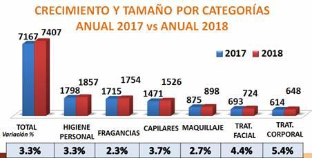 Sector cosméticos2 - Perú: Sector cosméticos e higiene facturaría S/7.703 millones este 2019