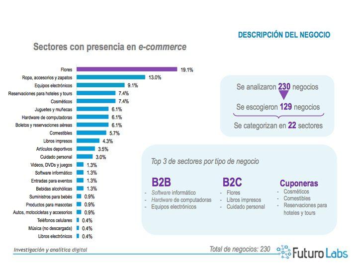 Sectores que más crecieron en el comercio electrónico del Perú en el 2015