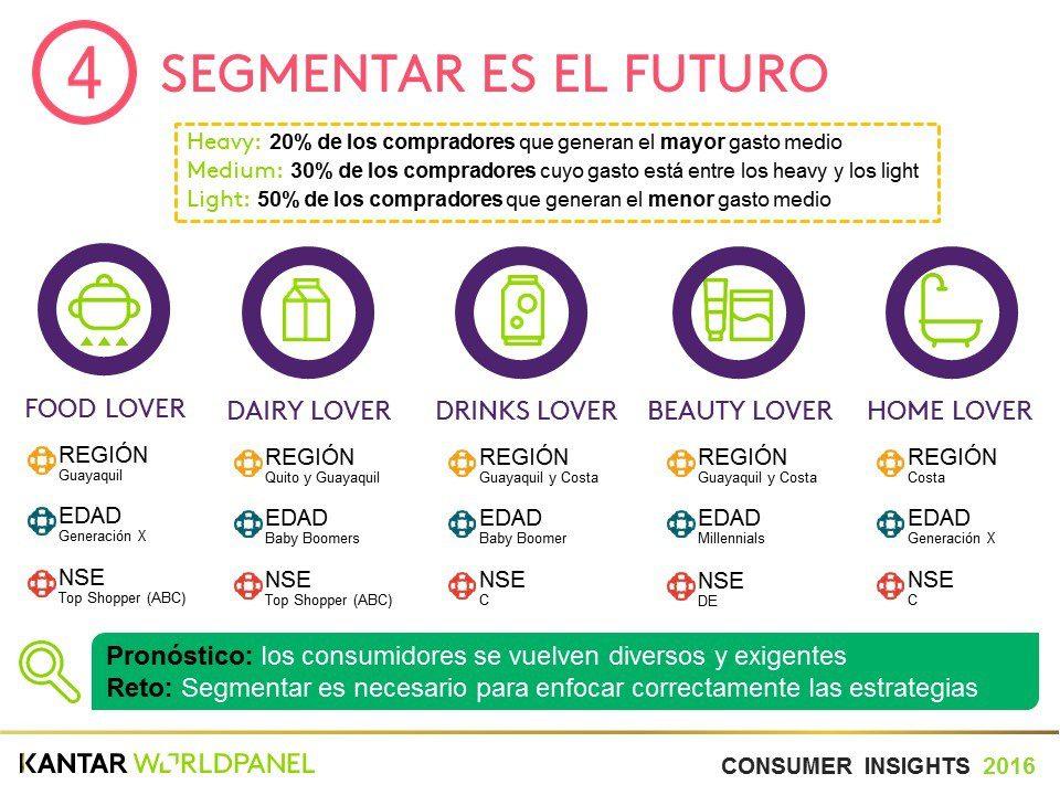 Segmentar ecuador - ¿Cómo se comportó el shopper ecuatoriano durante el 2016?