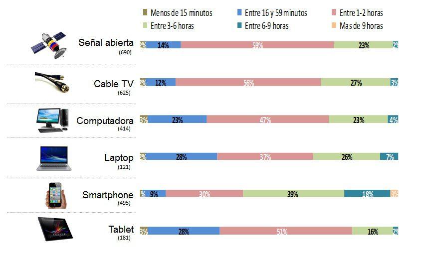 Sin título13 - Jóvenes limeños buscan entretenimiento en el smartphone