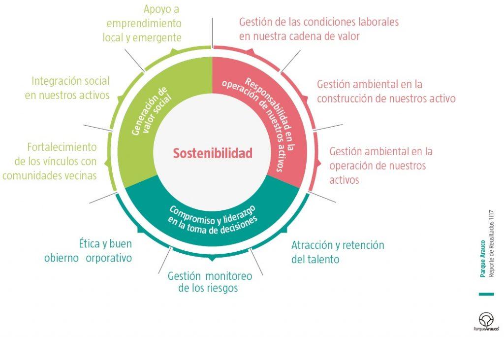Sostenibilidad Parque Arauco 2017 1024x684 - La sostenibilidad como objetivo estratégico de Parque Arauco