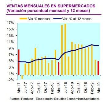 Supermercados Perú 1