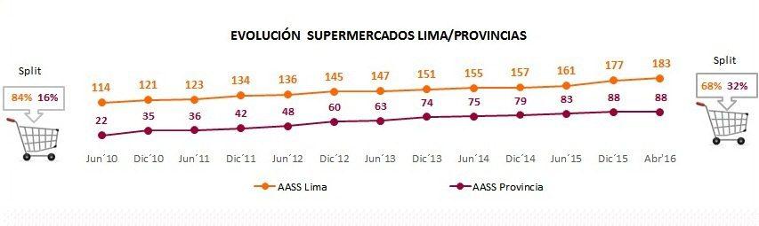 Supermercados Perú 2