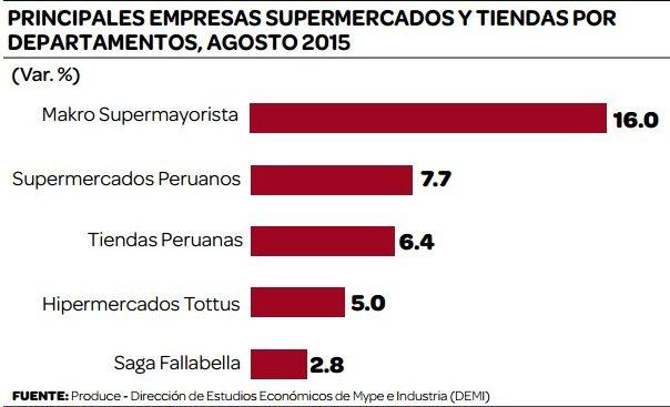 Supermercados consumo 2