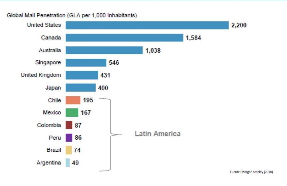 TABLA CENTROS COMERCIALES MUNDO - ¿Sabías que Chile es el país con más malls en Latinoamérica?