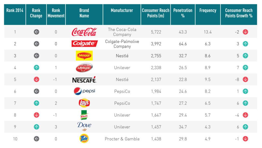 TOP 10 kantar 1024x577 - Colgate es comprado por más de la mitad de los hogares del mundo