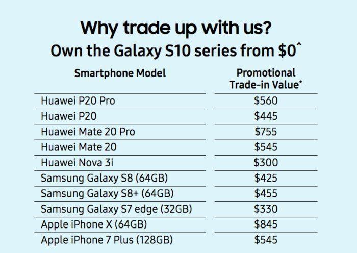 Tabla intercambio Perú Retail - Samsung cambia equipos Huawei por comprar un Galaxy S10