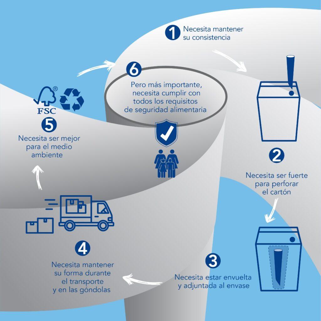Tetra Pak Infografía 1024x1024 - Tetra Pak lanza sorbetes de papel que están libre de patentes