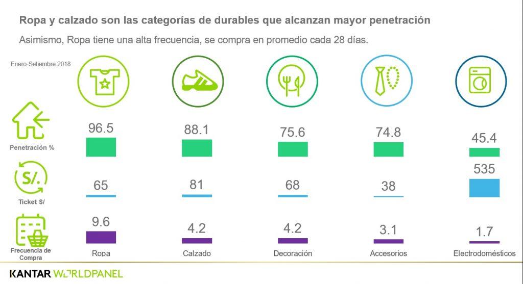 Textiles 1 1024x557 - Perú: Consumidores prefieren comprar calzados en tiendas departamentales y especializadas