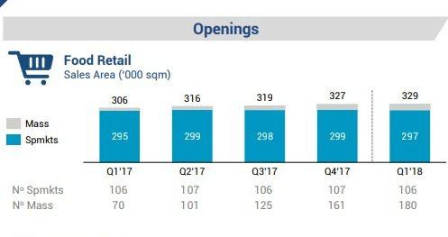Tiendas Mass mercado peruano - Mass ya cuenta con 180 tiendas en el mercado peruano
