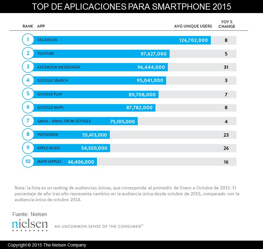 Top aplicaciones 2015.