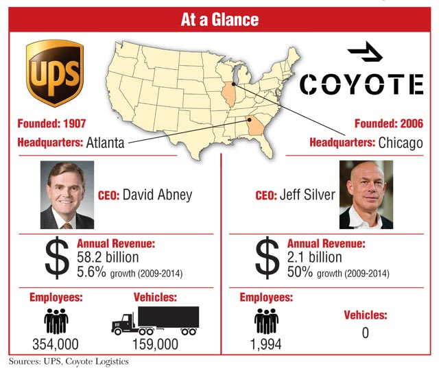 UPS-Coyote