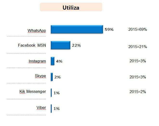 uso-de-mensajeria-instantanea-2016-segun-ccr