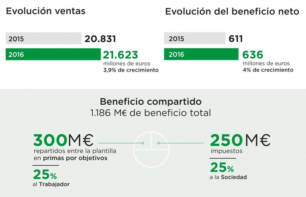 Ventas y Beneficio Compartido de Mercadona 2016