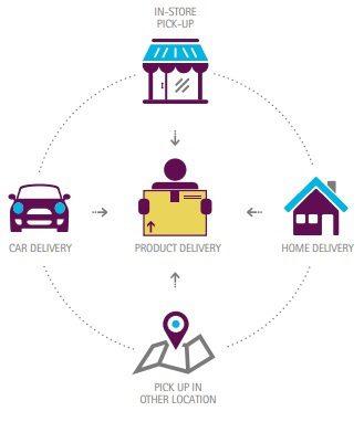 accenture - Tecnología en el Retail: Tendencias y desafíos en el mercado global