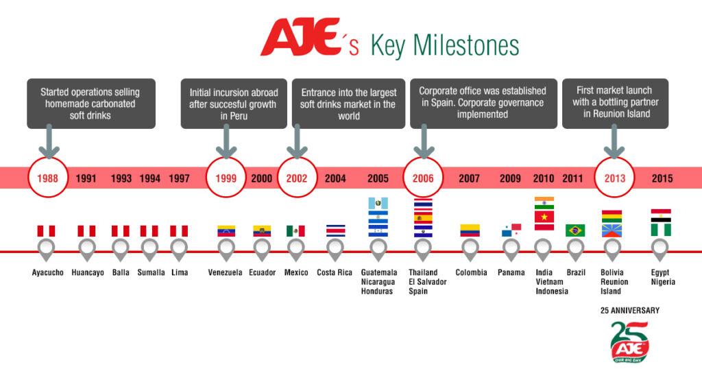aje timeline english 1 1024x538 - Aje cerraría el año con 50 productos nuevos en Perú