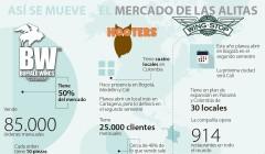 alitas colombia 2017 240x140 - ¿Cómo se desarrolla el sector fast food de alitas en Colombia?