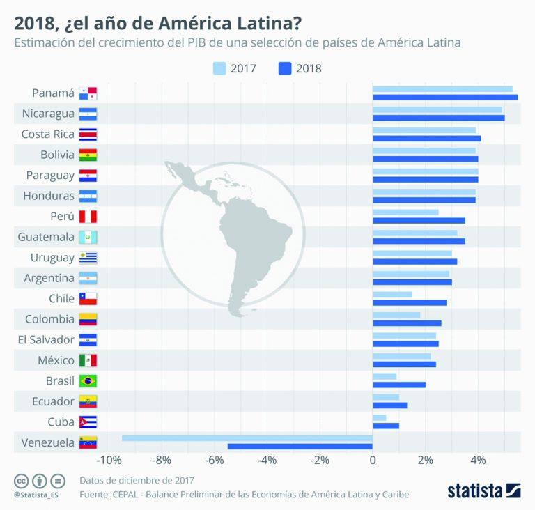 america latina n 768x732 - América del Sur tendrá un crecimiento económico de 2% este año