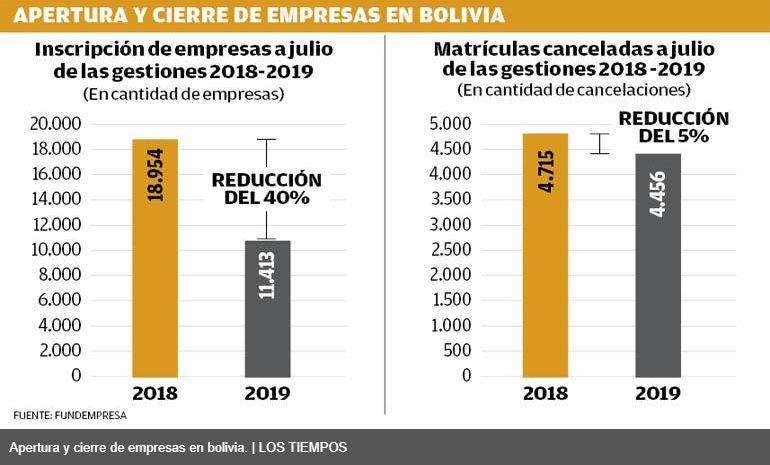 apertura de empresas bolivia - La apertura de nuevas empresas en Bolivia cae 40%