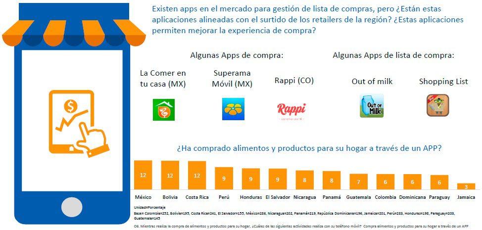 apps compras super latam - ¿Cómo compran los shoppers en los supermercados de la región?