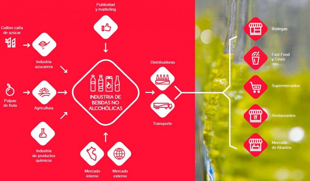 arca continental lindley proceso 2 1024x600 - Para el 2020, el 50 % del portafolio de Arca Continental Lindley van a ser bebidas 'zero' y bajas calorías en Perú