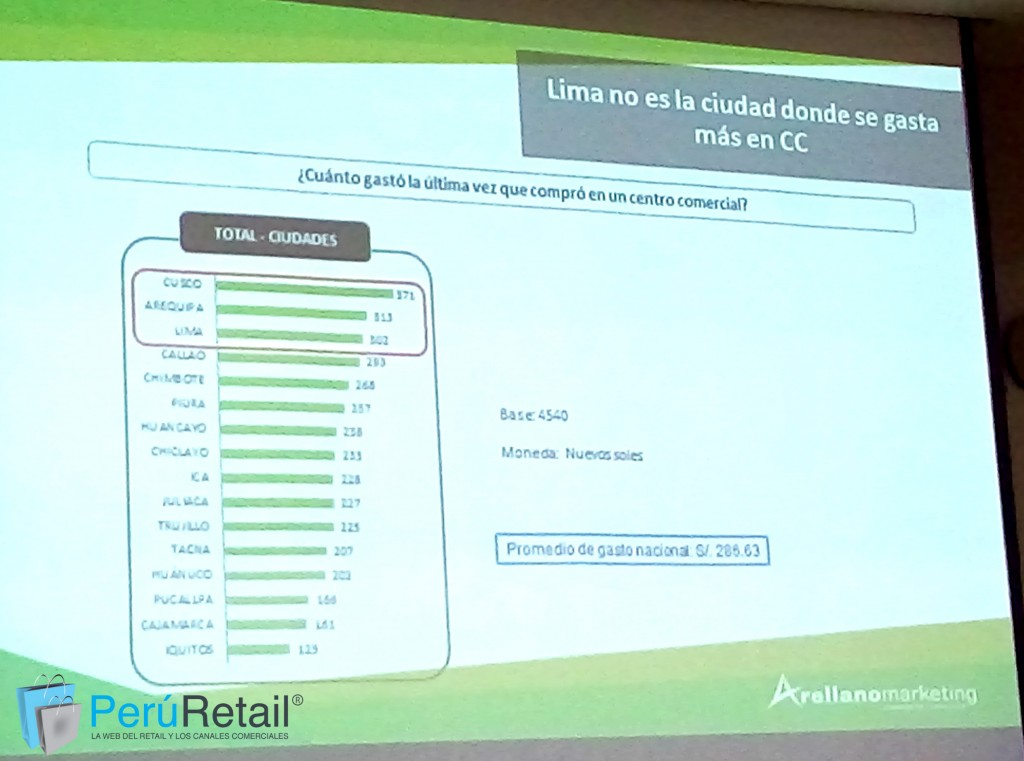 arellano 6 peru retail 1024x761 - Consumidores de Cusco y Arequipa tienen el ticket más alto de compra en malls peruanos