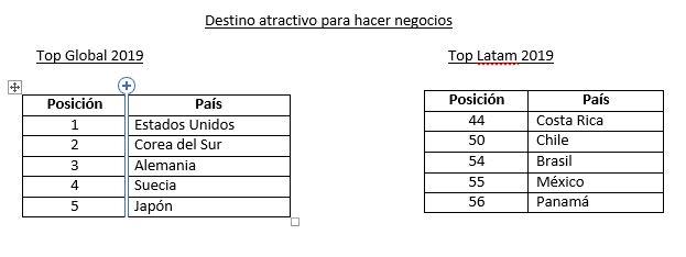 atractivo para negocios - Perú cae 27 posiciones como destino atractivo para los negocios