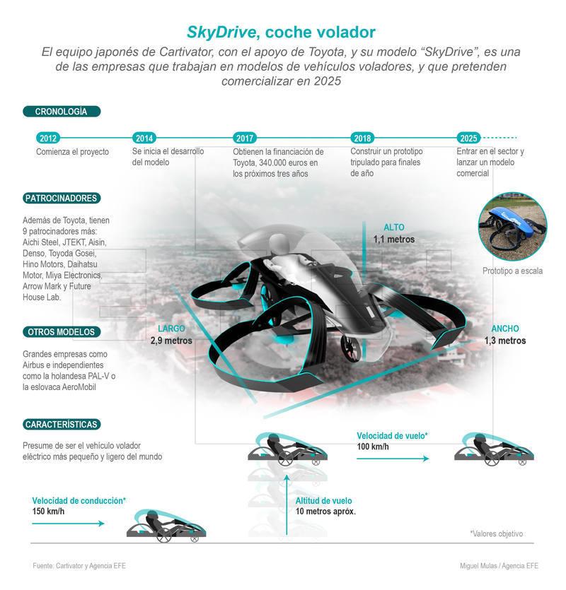 auto volador toyota info - Toyota fabricará auto volador para los Juegos Olímpicos de Tokio 2020