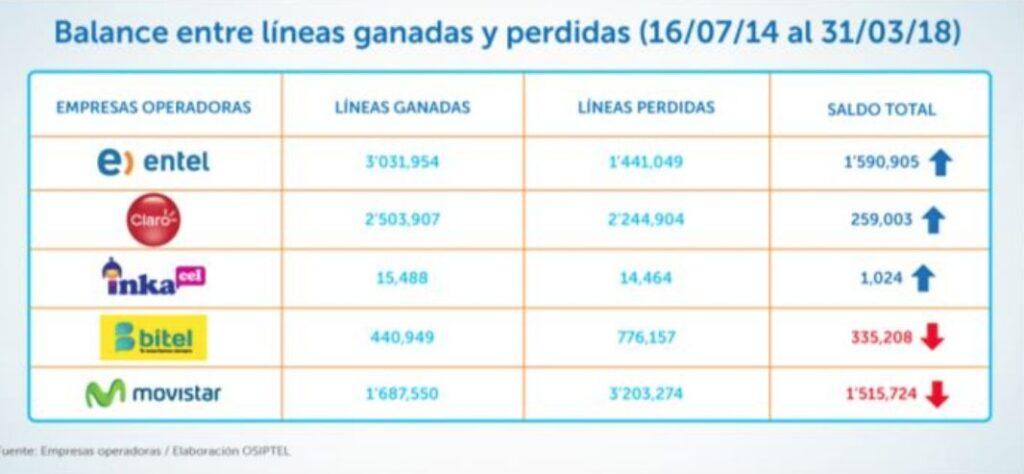 balance movistar perú retail 1024x474 - Telefónica dejaría el Perú por juicio de millonaria deuda tributaria