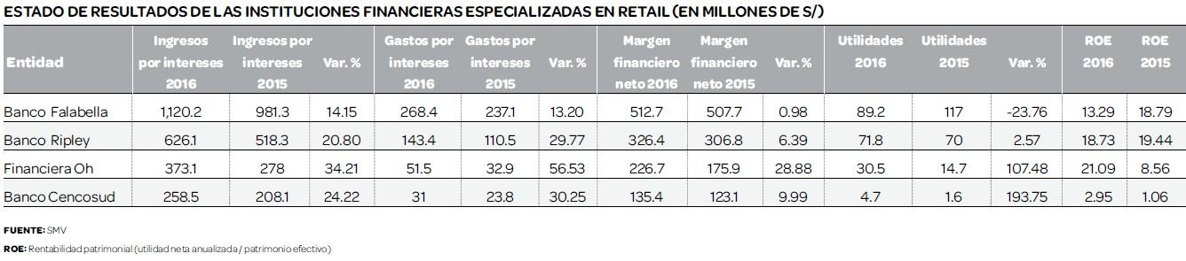 banca retail 2016