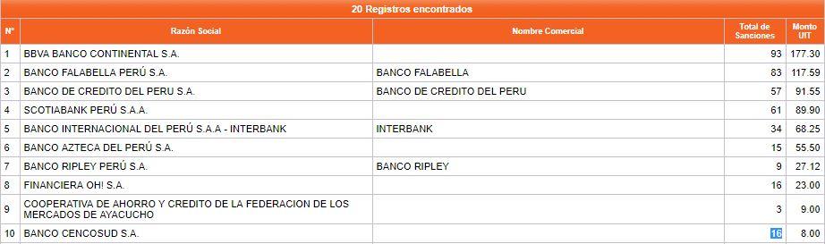 bancos con más sanciones 2017 - ¿Cuáles son las entidades bancarias que tienen mayor número de reclamos y sanciones en Perú?
